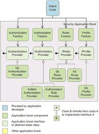 security application block