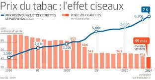 nombre de bureau de tabac en depuis 1990 le prix du tabac est passé de 1 5 à 7 euros