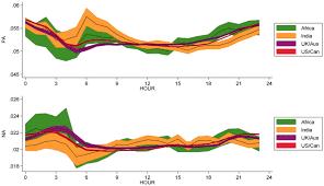 diurnal and seasonal mood vary with work sleep and daylength download high res image