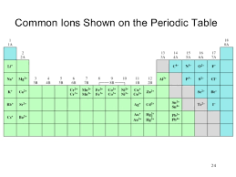 Ions Periodic Table Chapter 2 Atoms Molecules And Ions