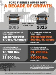 2014 Ford F250 Work Truck - ford reveals 2015 f series super duty and king ranch pickups with