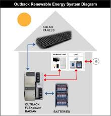 20kwh battery 4kw flexpower radian inverter outback systemedge 420re