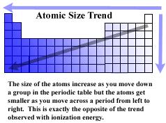 411a M2 U2 P4 Periodic Trends