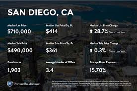 infographic california real estate market improvingthe san diego ca real estate market trends 2016