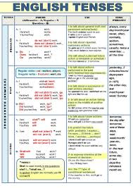 table of english tenses pdf verb tenses table