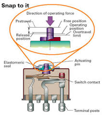 rotary limit switches information engineering360