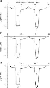 total variation regularization for depth to basement estimate