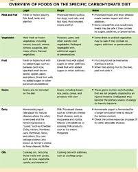 222 best elimination diet images on pinterest diet allergies
