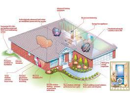 efficient home design plans low cost house designs and floor plans energy efficient zero home