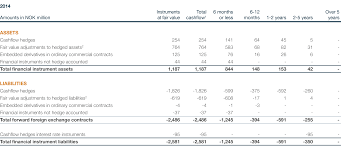 aker solutions annual report 2015 financials
