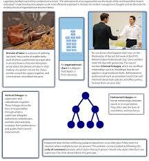one organization the basic building blocks of organizational structure mastering