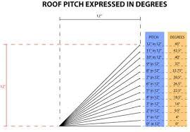 Hip Roof Design Calculator Roof Pitch Calculator