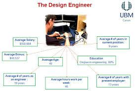 design engineer engineering salary survey 2013 demographics cielotech