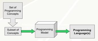 understanding programming paradigms janeve me programming agile