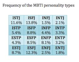 introversion extroversion and the percentage of personality type