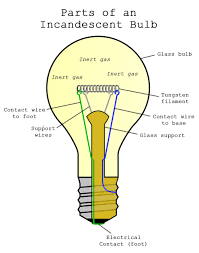 Gas Light Bulbs How Incandescent Light Bulbs Work U2014 1000bulbs Com Blog