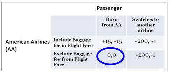 aa baggage fee airline baggage fee and game theory networks ii course blog for