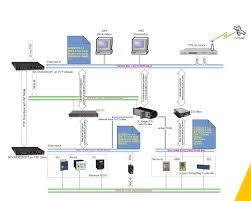 switche kyland pro inteligentní sítě smart grid opravy a prodej
