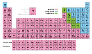 er element periodic table file periodic table of elements 2016 jpg wikimedia commons
