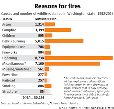 California Wildfires 2007 Environmental Effects by Why We Have Such Large Wildfires This Summer The Seattle Times