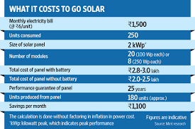 solar for home in india what you should before going solar livemint