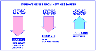 What Is Flagged Email Why Okcupid Is Changing How You Message U2013 The Okcupid Blog