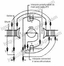 commutating field interpole of dc motors technovation