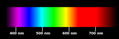 Color Spectrum Why Are There Only Six Fundamental Colors Red Orange Yellow