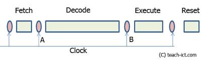 teach ict a level computing cpu performance summary