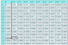 Normal Standard Table Z Score Table Z Score Table Normal Distribution Math