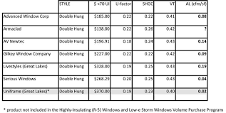 highly insulating r 5 windows and low e storm windows volume