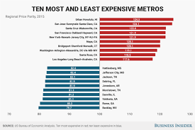least expensive state to live in most and least expensive places in america regional price parity