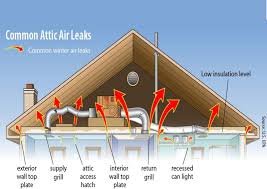attic insulation ma nh me