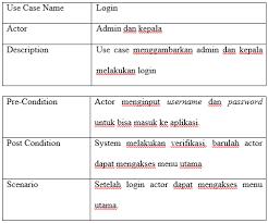 membuat use case skenario si1122469995 widuri