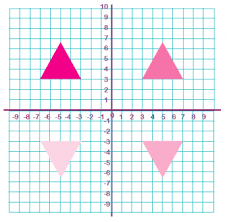 line symmetry reflective symmetry and rotational symmetry