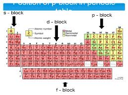 p table of elements the p block elements made by manas mahajan ppt download
