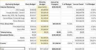 Budget Calculator Spreadsheet by Marketing Budget Spreadsheet Esotech
