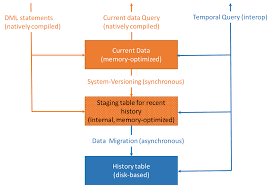 sql 2016 temporal table system versioned temporal tables with memory optimized tables