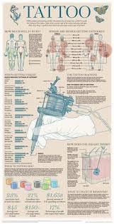 chart tips for tattoos piercings