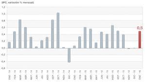cuanto es el incremento del ipc ao 2016 tasa de inflación chile ipc 2017 rankia