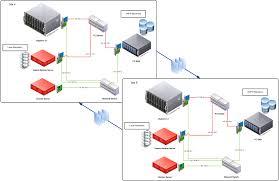 home network design proposal veeam u2013 backup u0026 replication u2013 active active dr proposal vmhq