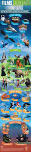 infographic family movies from earth to air fandango