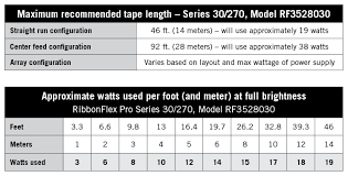 30 feet in meter ribbonflex pro series 30 270 30 leds per meter 270 lumens per meter