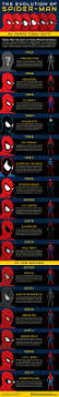 the evolution of spider man infographic halloween costumes blog
