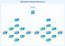 network topologies hybrid network topology fully connected