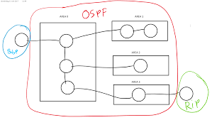 how to configure ospf stub area networklessons com