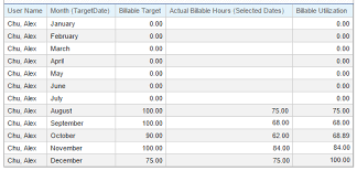 tracking billable hours against targets replicon help billable