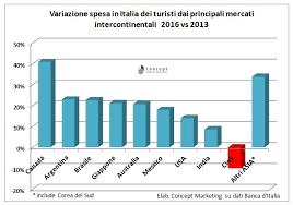 banche cinesi i numeri falsi e quelli veri turismo cinese in italia