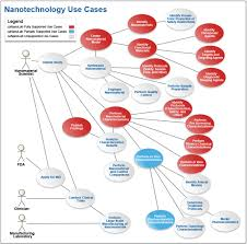 cananolab data sharing to expedite the use of nanotechnology in