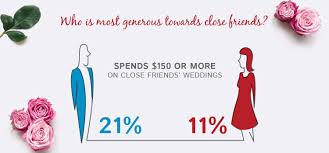 how much do people actually spend on wedding gifts u2013 gifts ideas